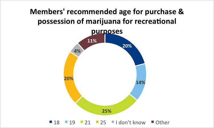 Chart showing members' recommended age for purchase & possession of marijuana for recreational purposes