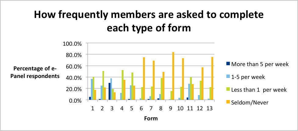 Graphic showing how frequently members are asked to complete each type of form