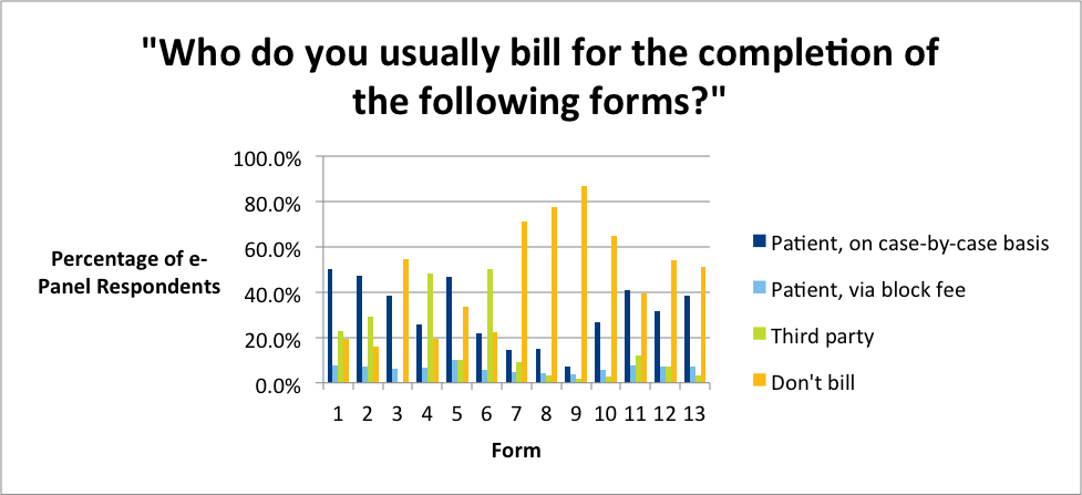 Graphic showing who do you usually bill for the completion of the following forms?