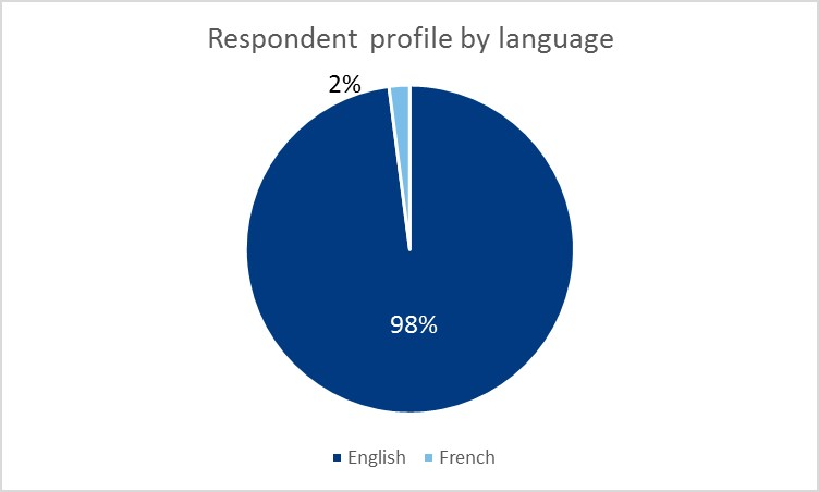 Chart showing respondent profile by language