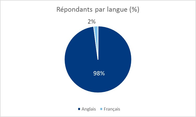 Diagramme illustrant le profil des répondants par langues