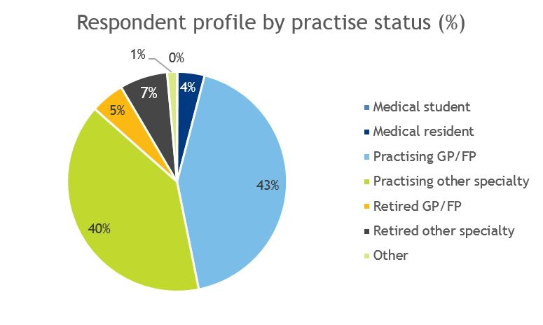 Chart showing respondent profile by practise segment
